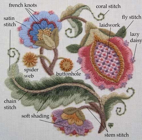 Crewel embroidery stitches. I know how to do all of these stitches- I would love to teach them to someone who gets it!