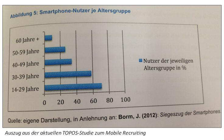 Studie der Leuphana Uni Lüneburg und der Personalberatung TOPOS zum Stand des Mobile Recruitings in Deutschland