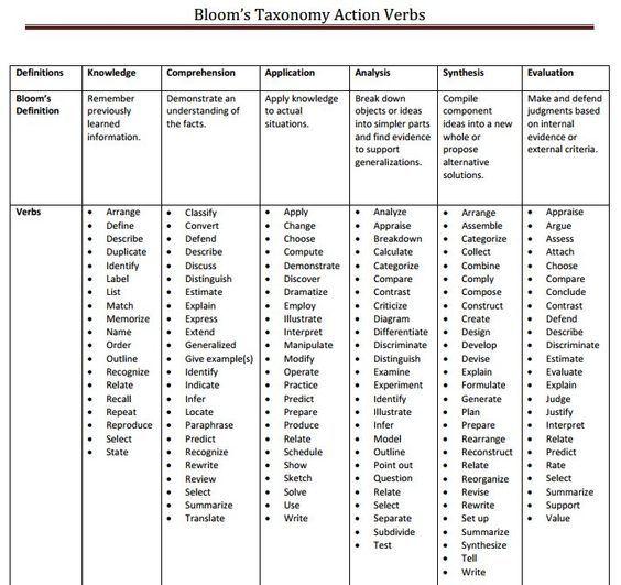 The 25+ best Blooms taxonomy verbs ideas on Pinterest Dok - action verb list