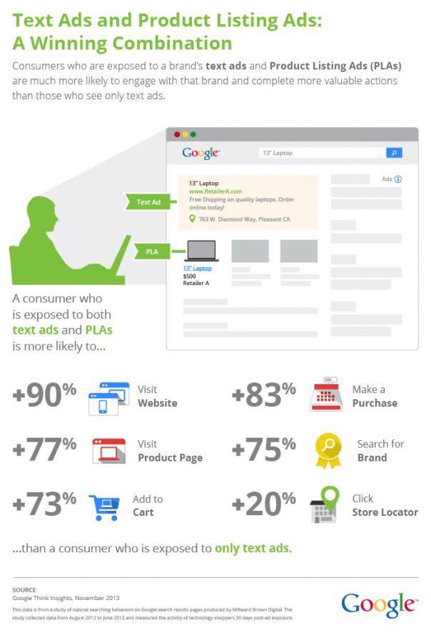Como usar google adwords 2013 рекламация товара сколько дней