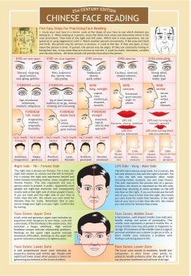 Chinese face reading chart -I'd love to learn how to do this.