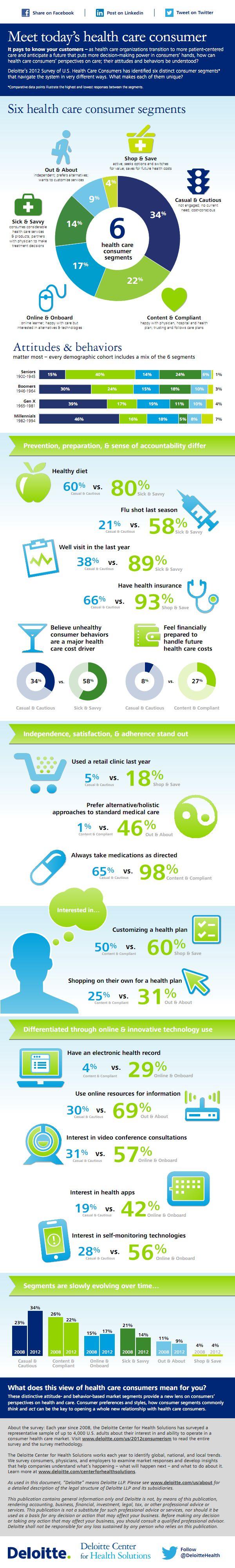 Six healthcare consumer segments_001