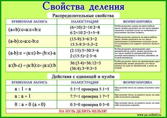 """Плакат по математике """"Свойства деления"""" - Математика - Начальные классы - Обучение и развитие - ПочемуЧка - Сайт для детей и их родителей"""