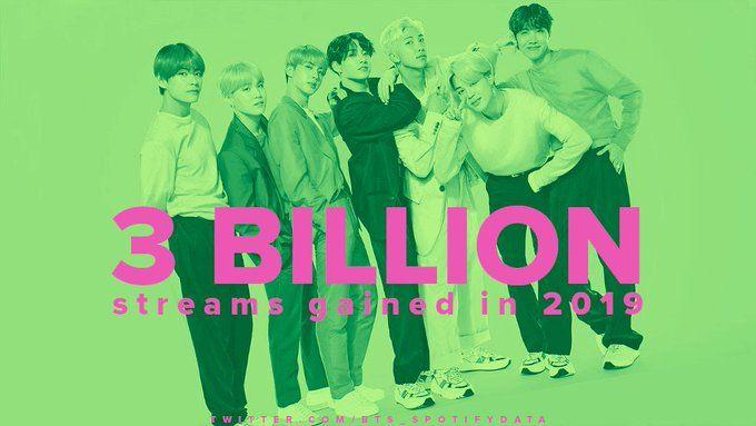 Bts Has Gained 3 Billion Total Streams On Spotify In 2019 Bts Billboard Bts Streaming
