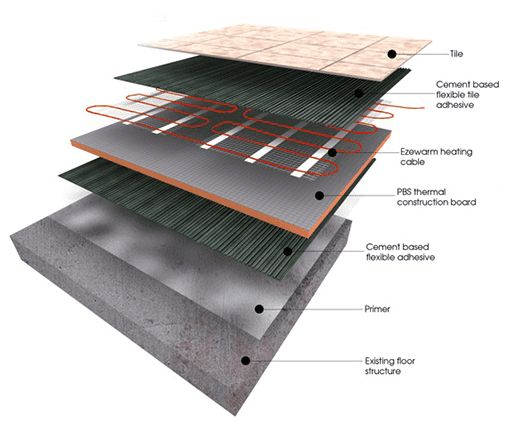 Electric Underfloor Heating Kits and and Systems