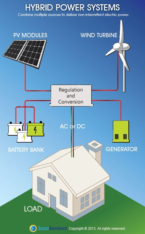 hybrid wind and solar systems. I'd want to use Tesla batteries in the battery bank and a natural gas generator.