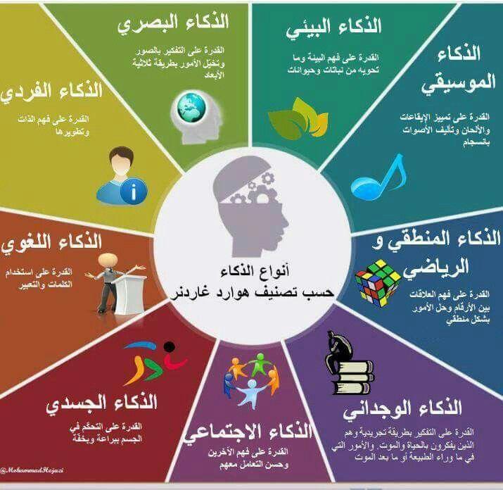 أنواع الذكاء Psychology Graduate Programs Intellegence Psychology