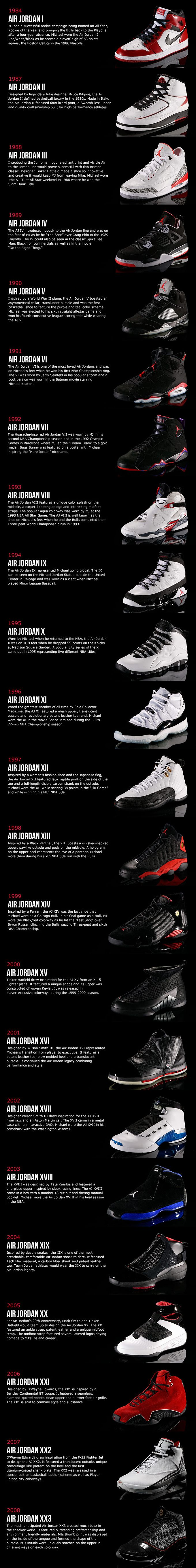 History of Air Jordan Shoes #airjordans #sneakerhead #nike #basketball #michaeljordan