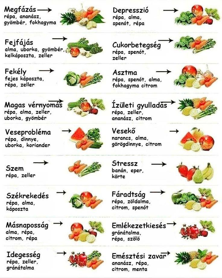 Ez a lista nagy segítségedre lehet abban, hogy az otthon található gyümölcsökből és zöldségekből mit érdemes fogyasztanod, hogy a betegséged pozitív irányba mozdítsd.   Megfázás   répa, ananász, gyömbér, fokhagyma  Fejfájás   alma, uborka, gyömbér, kelkáposzta, zeller  Fekély   fejes káposzta, répa, zeller  Magas vérnyomás   répa, alma, zeller, uborka, gyömbér  Veseprobléma   répa, dinnye, uborka, koriander  Szem   répa, zeller  Székrekedés   répa, alma, káposzta  Másnaposság…