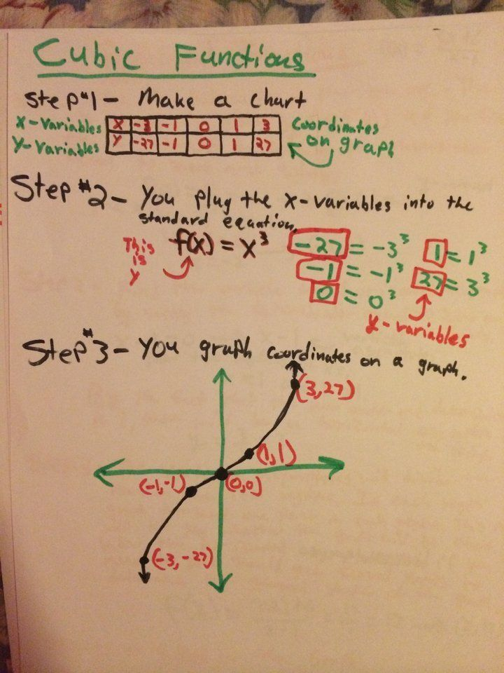 #TackkStudent Assignment -   Students collaborate in this Tackk Stream uploading their cubic functions and graphs to compare their work. #Tackk #Math #TackkMath #MathAssignments #Mathlesson