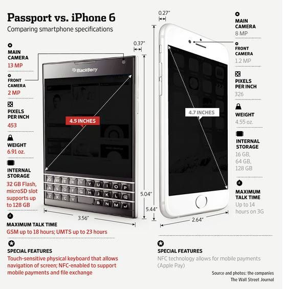 Infographic of Blackberry Passport vs iPhone 6 #iphone6 #blackerry #blackberrypassport