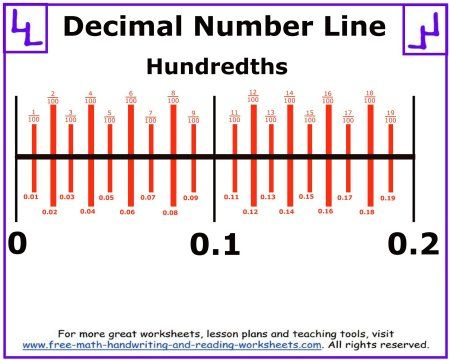 Decimals Number Line Worksheet Ks2 - blank decimal number line ...