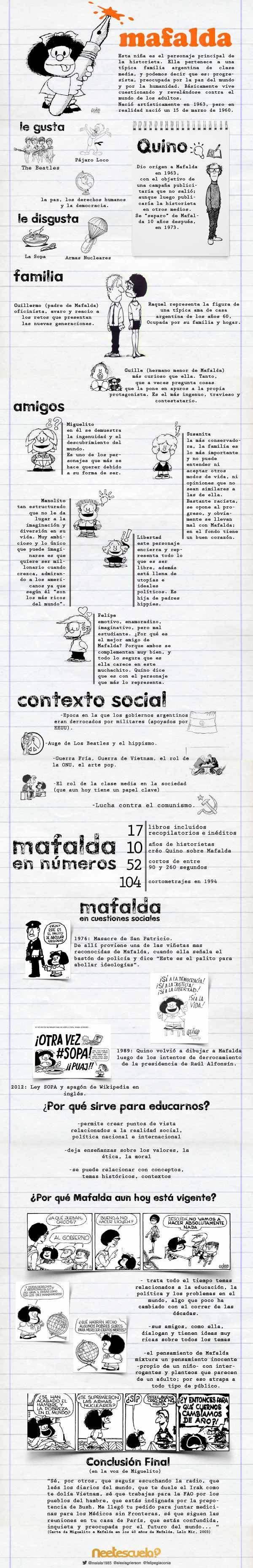 El Mundo de Mafalda #infografia: