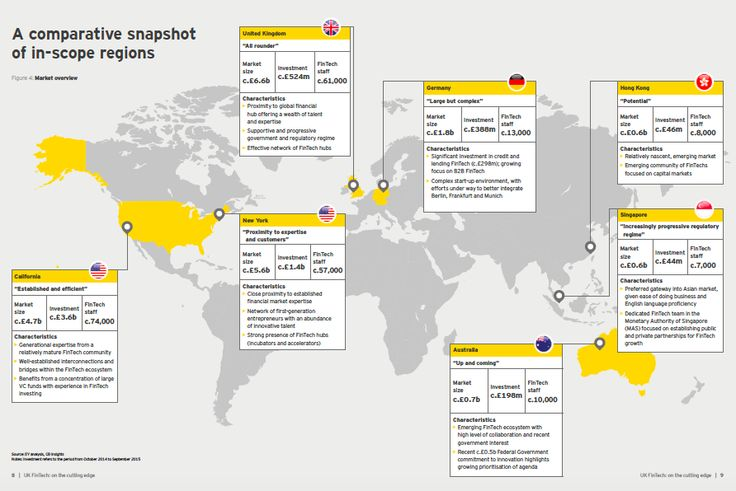 A comparative snapshot of in-scope regions | Source: EY analysis, CB Insights Notes: Investment refers to the period from October 2014 to September 2015