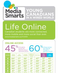 Les jeunes Canadiens dans un monde connecté (MediaSmarts, 2013) // Young Canadians in a Wired World (MediaSmarts, 2013)