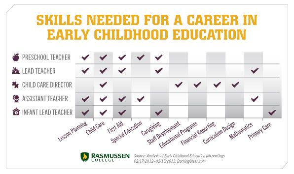 professional skills required when planning for children s care and learning Effective education requires practitioners who understand that children develop  rapidly  informed by a knowledge of how children develop and learn and a  clear understanding of  children requires high-quality care and education by  practitioners  birth of a new baby, are used in planning work with the child  when the.