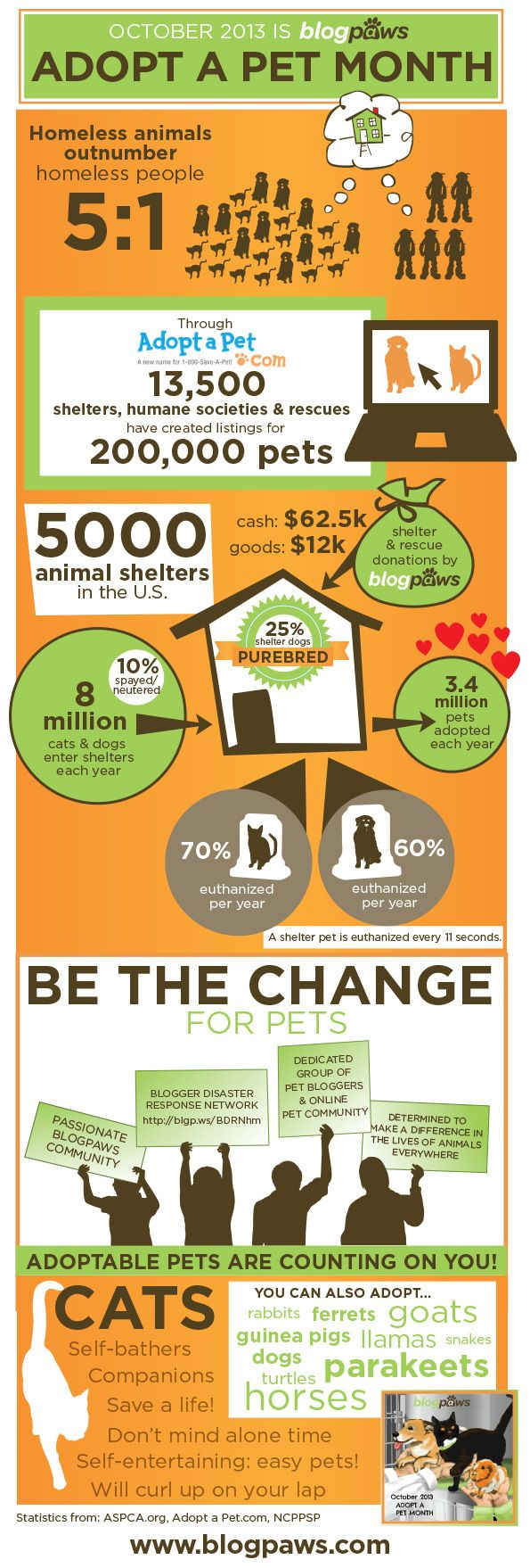#adopt pet adoption by the numbers