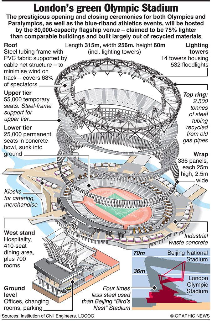 Olympic Stadium.  .......London, England 2012