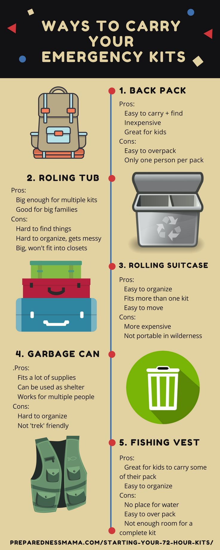 Stuck on a way to carry your emergency kit? Here are the pros and cons of 5 ways to carry your 72-hour kit | PreparednessMama