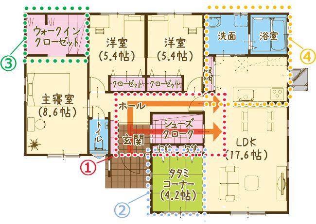 熊本県合志市御代志 4LDK 生活しやすい動線設計の平屋 常時見学可能モデルハウス