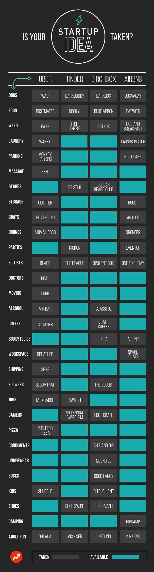 Infografik: Existiert deine Startup-Idee bereits? : Business Punk