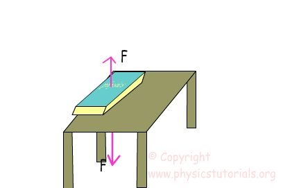 Normal Force- For an object resting on a horizontal, the upward force that balances the weight of the object. The picture shows the normal force acting on the book, which keeps it balanced on the table