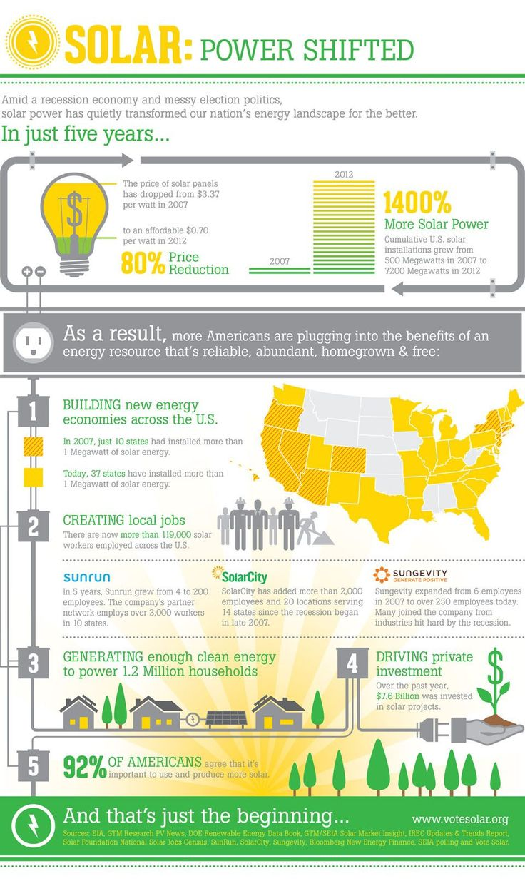Solar: Power Shifted