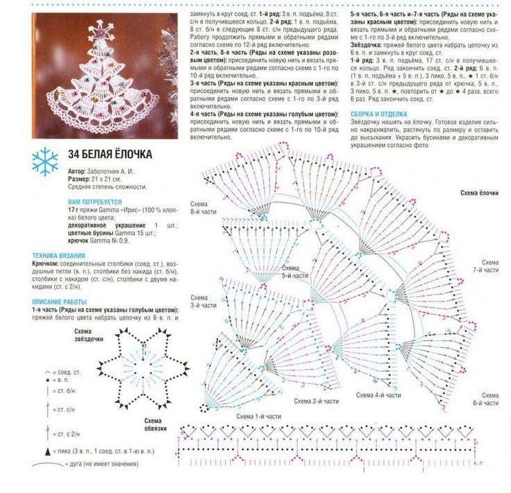 Los árboles de Navidad de punto. Discusión sobre LiveInternet - Servicio de Rusia Diarios Online