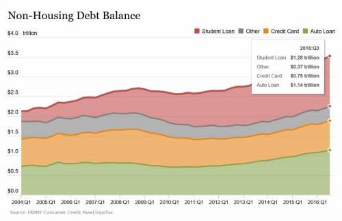 Household Debt Hits $12.4 Trillion As Subprime Loan Delinquencies Hit Highest In 6 Years: NY Fed