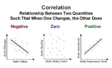 Correlational field study definition