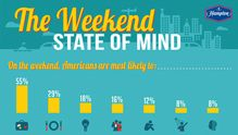 """What's Your Weekend Alter Ego? New Survey from Hampton Hotels Reveals Americans' """"Weekend State of Mind""""   Hampton Global Media Center"""
