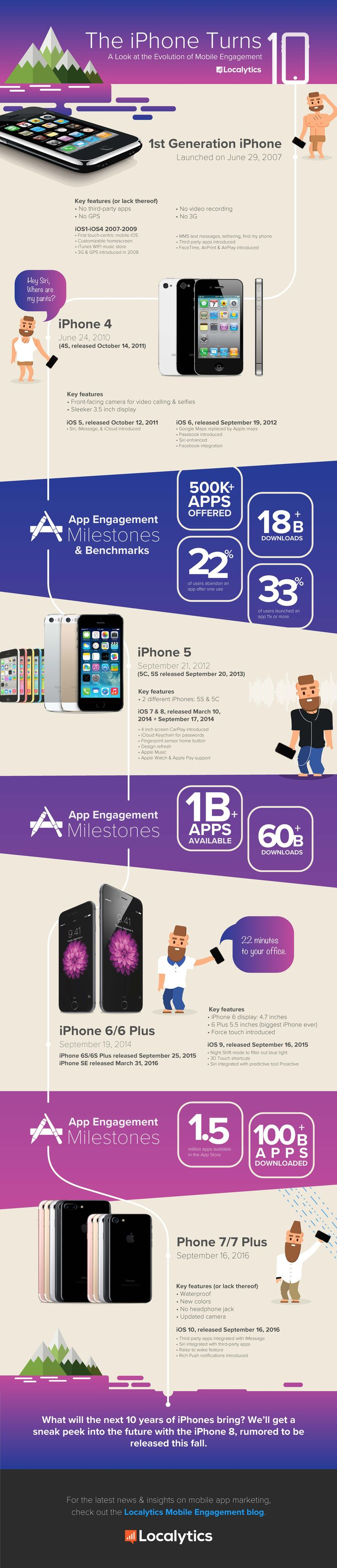 The iPhone Turns 10 How Mobile Engagement Has Evolved Since 2007 [Infographic]