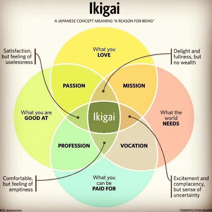 """Mit der """"Ikigai""""-Methode wirst du sofort glücklicher"""