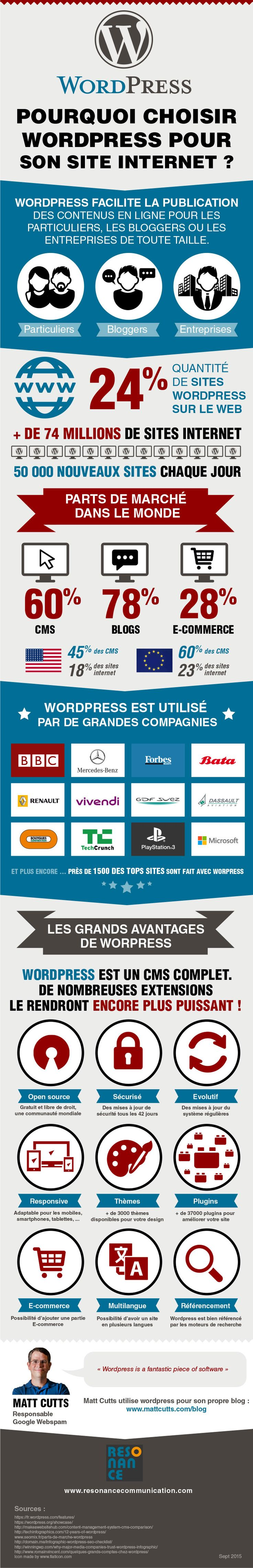 Infographie - Pourquoi choisir WordPress pour son site ? - - Article du blog de www.resonancecommunication.com agence web à Carcassonne