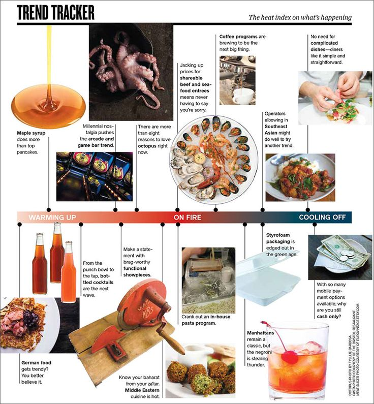 Winter 2015 Trend Tracker from Food Fanatics. #foodservice ...