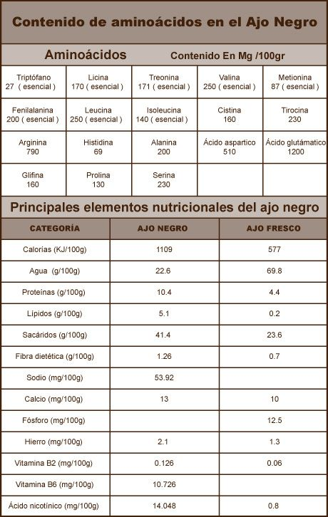 tabla-Nutricional-del-Ajo-Negro