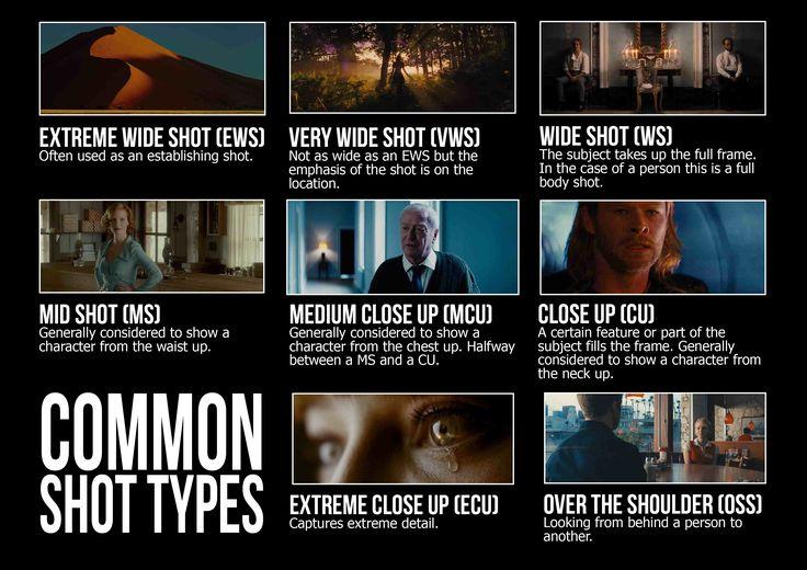 Standard shot types