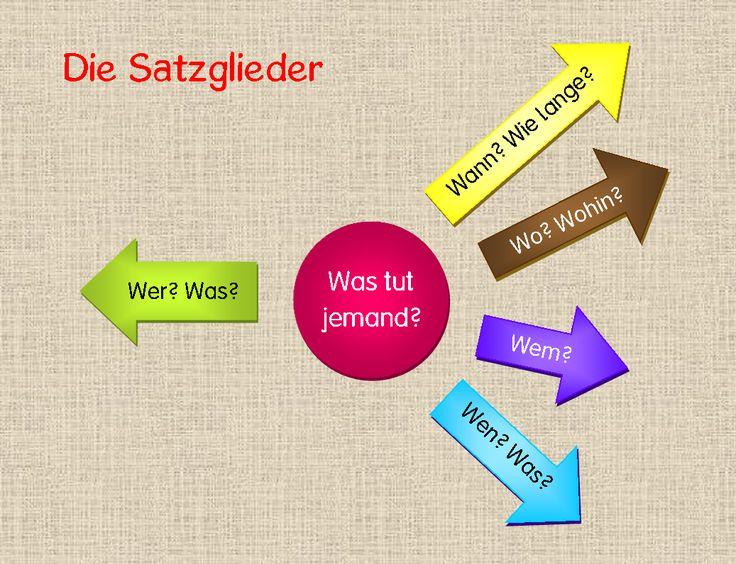 In den letzten Wochen habe ich parallel zu unserem Deutschunterricht diese Kartei zu den Satzgliedern erstellt. Sie enthält 16 Karteikarten...