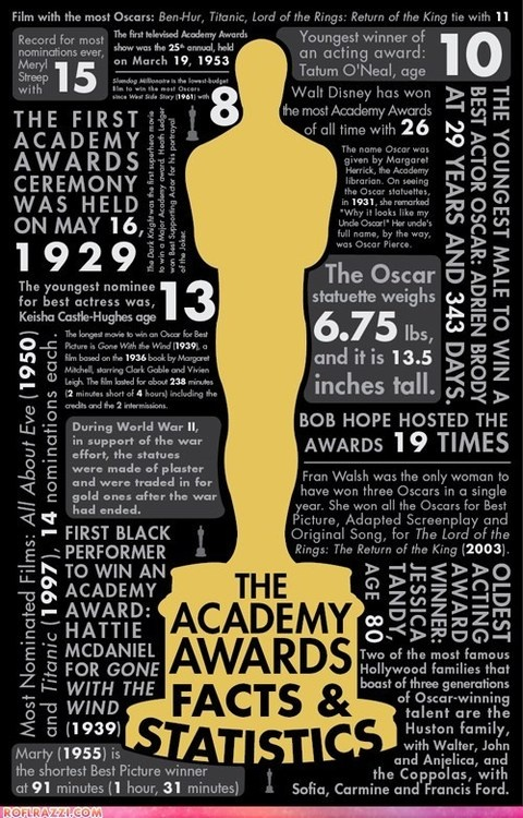 Everything you need to know about the Academy Awards