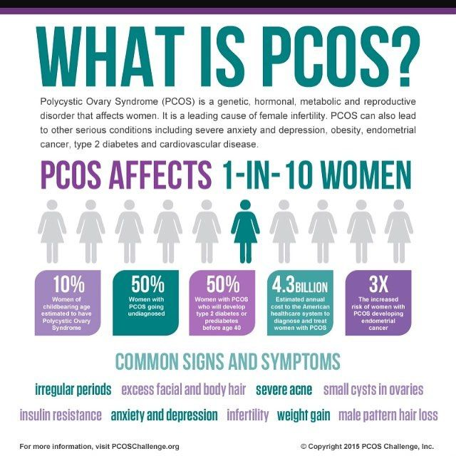 It's PCOS awareness month! I love this image from @pcoschallenge. I was diagnosed almost 2 years ago and I actually think that I got as a result of my infertility. While being on this journey of infertility I have gained lots of weight. My hormones have been on a constant rollercoaster ride and I have had the side effects to prove it. PCOS is hard. If your over weight and trying to loose weight. It is almost impossible to do with out doing your research.  Everyone's says eat healthier and…