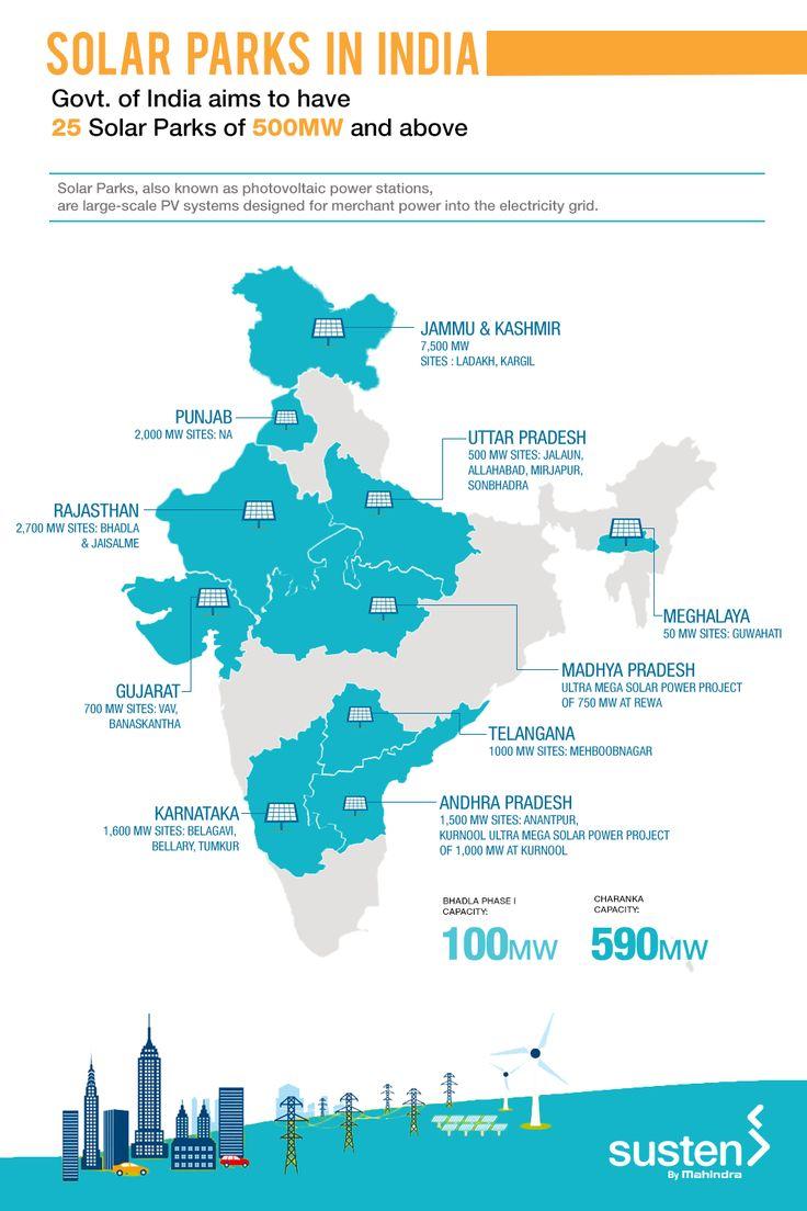 A glimpse of the Solar Park projects across India #Solar #MahindraSusten
