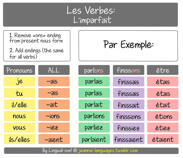This is the l'imparfait (or the imperfect past tense). The endings are the same for ALL verbs. To conjugate this tense, change the infinitive verb to the nous in the present, then remove the «ons» ending with the appropriate imparfait...