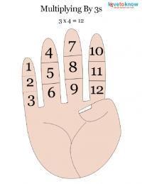 Easy Finger Math Tricks : multiplying by 3s