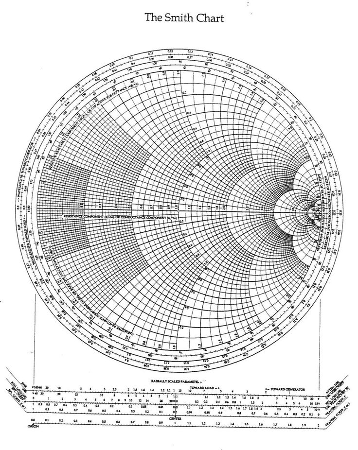 The Smith Chart ~ have no idea what this is used for, but it does make a pretty pattern :)