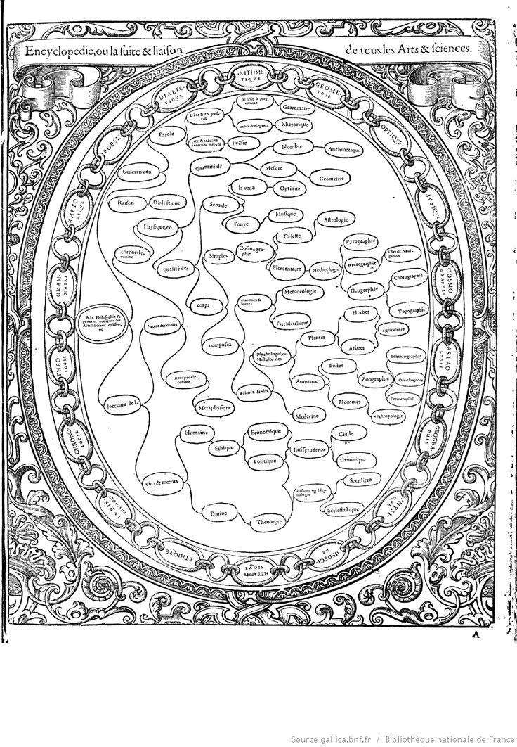 """""""Tableaux accomplis de tous les arts libéraux"""" par M. Christofle de Savigny"""