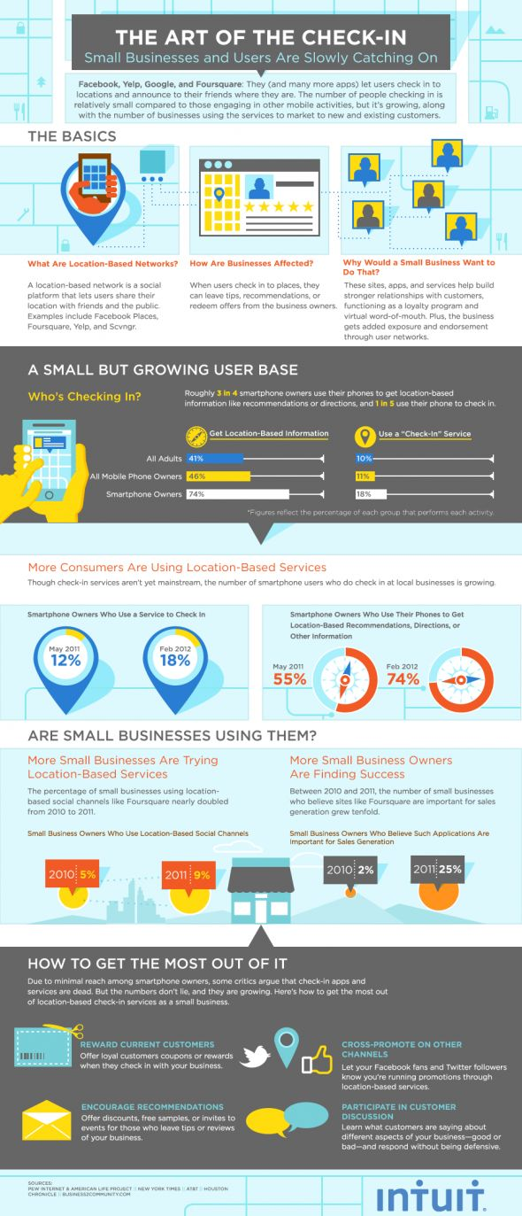 Foursquare check-in infographic from @Deb Wilber. More Foursquare info at http://getonthemap.us/foursquare/blog #foursquare