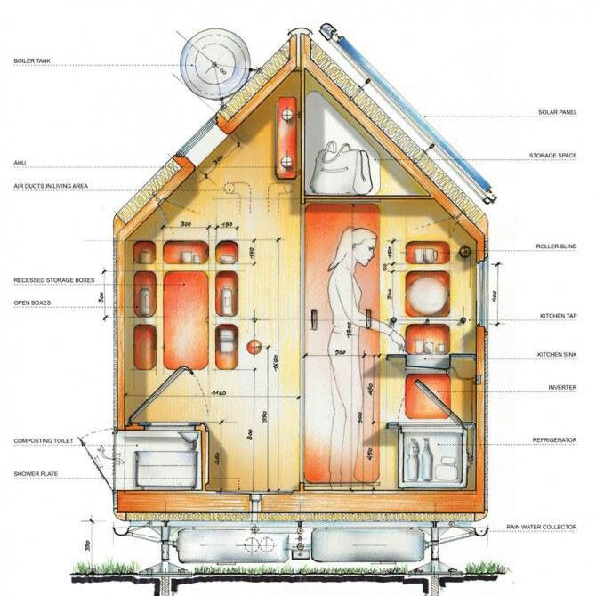 Tiny house solar heater rain water collection composting toilet and solar panels tiny house - Heating small spaces concept ...