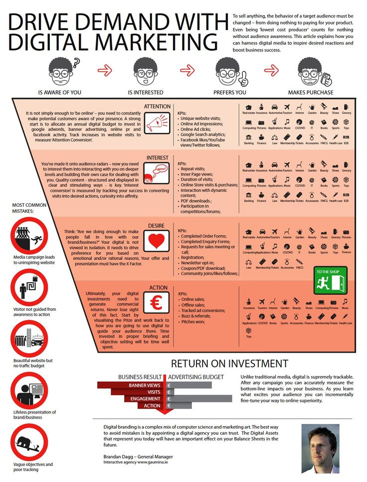 Best Marketing Strategies Infographic Images On