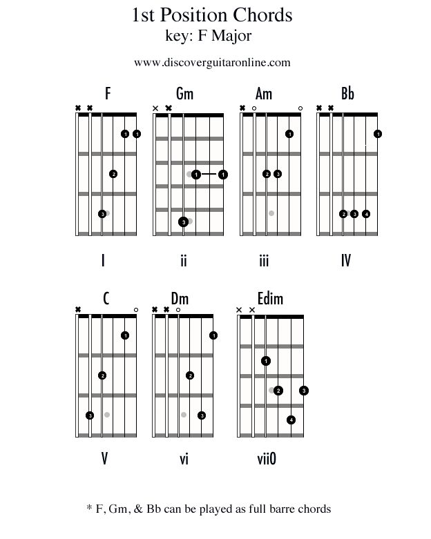 Chords in 1st position: Key of F | Discover Guitar Online ...