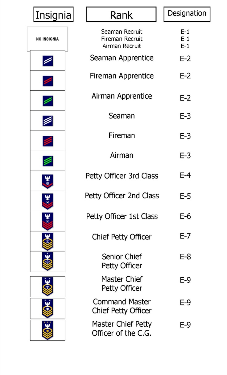 What are the ranks in the Coast Guard?